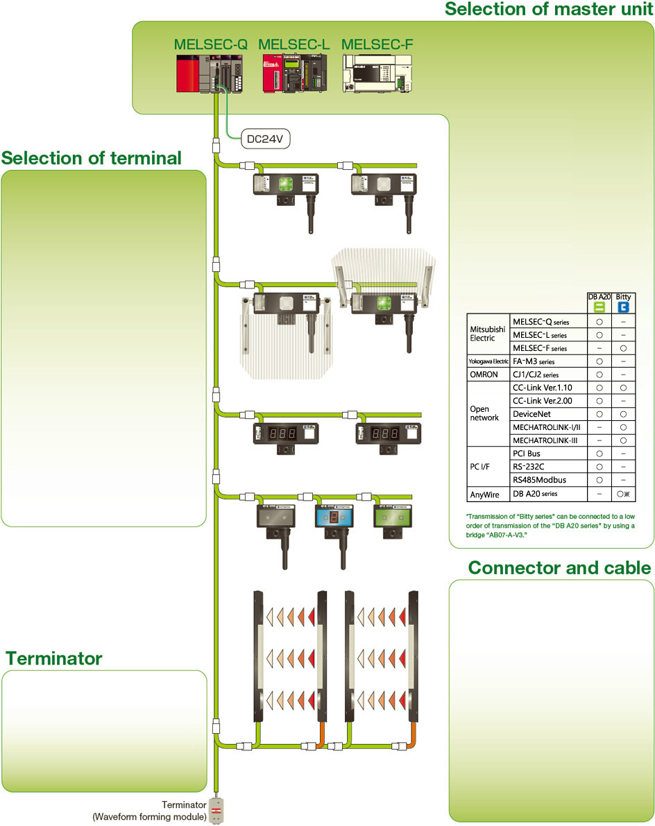 System Configurationanywire Pokayoke Sho Haisen Devicenet Wiring Diagram